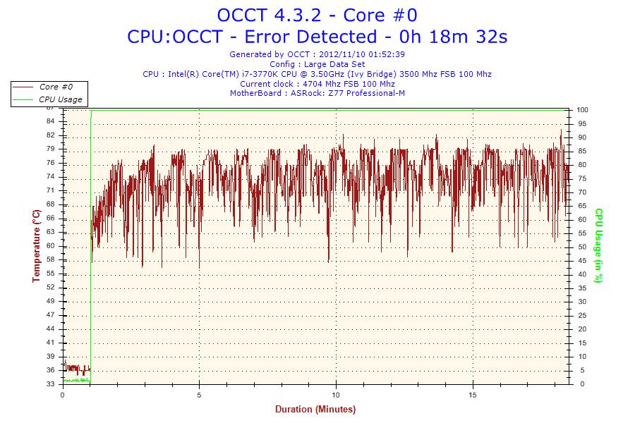 Core i7-3770KとCore i5-3570K、Core i7-2700Kを比較してみた