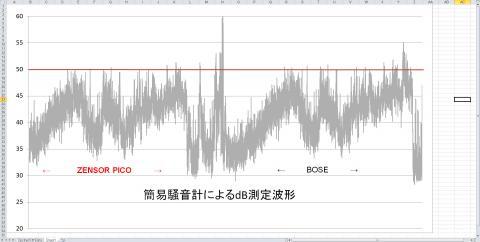 参考出力波長(騒音レベル)