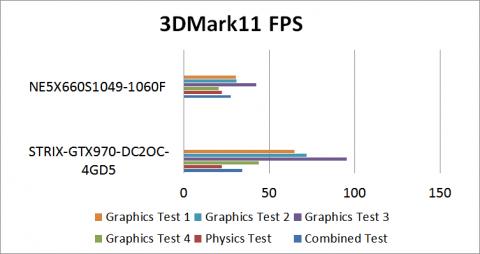 3DMark11FPS