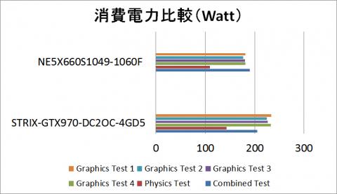 消費電力比較3DMark11実行中のピーク値