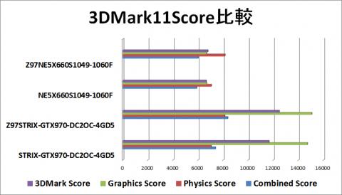 3DMark11Score再比較