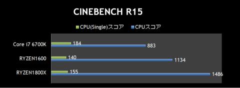 CINEBENCH R15比較表