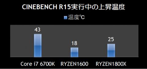 CINEBENCH R15実行中の上昇温度