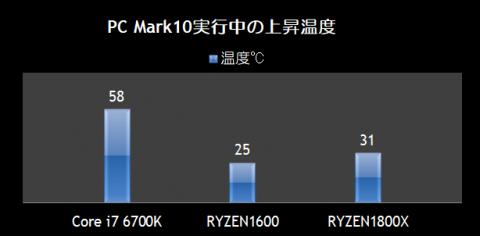 PC Mark10実行中の上昇温度