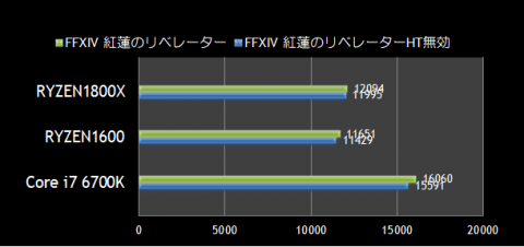 こちらもCore i7 6700KのみGTX1070での計測結果となっています