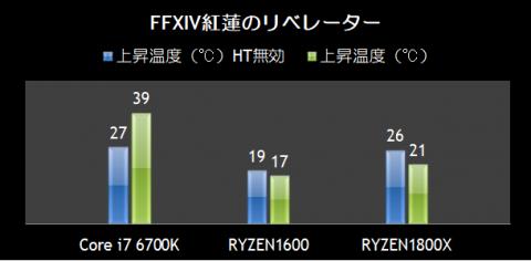 FFXIV 紅蓮のリベレーター 実行中の上昇温度