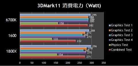 3DMark11 消費電力