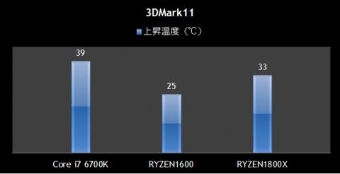 3DMark11 温度