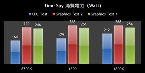 Time Spy 消費電力