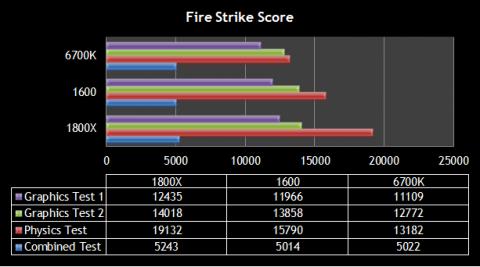 Fire Strike Score 比較表