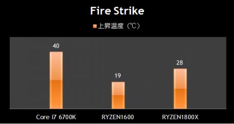 Fire Strike 温度比較