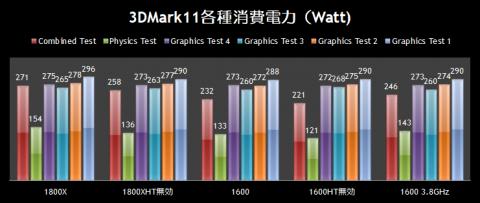 3DMark11各種消費電力