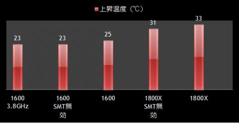 3DMark11各種温度比較