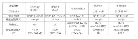 USB仕様比較