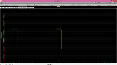 5 GHz 帯は 2 つの電波を確認することができる