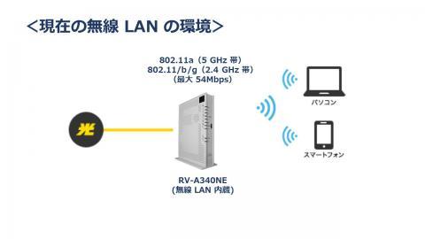 自宅内の無線 LAN の構成