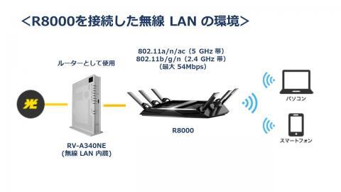R8000 を導入した場合の無線 LAN の構成