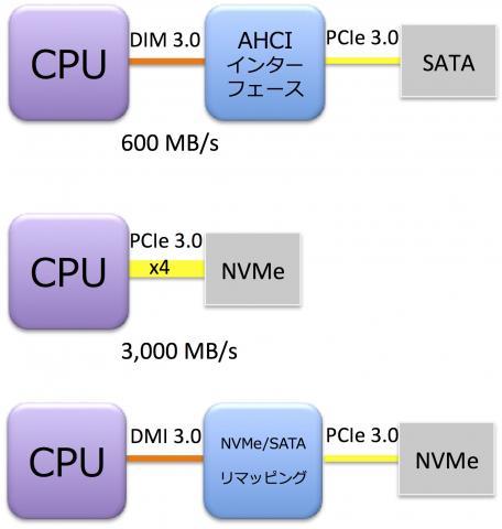 SSD750 NVMe RAIDブートの正解はこれだぁ - インテル(R) Solid