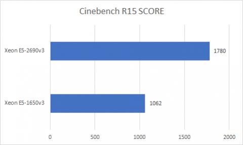 CinebenchR15、スコア比較