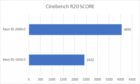 CinebenchR20、スコア比較