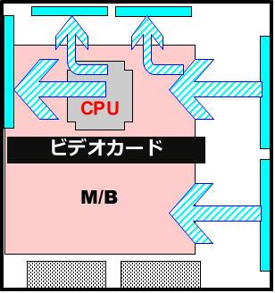 一番熱を出すCPUやビデオカードに直線的にフレッシュエアーが当たる