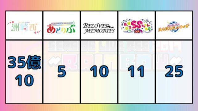最終ポイントが35億ポイントだったので、それに勝った洲崎西が勝利!