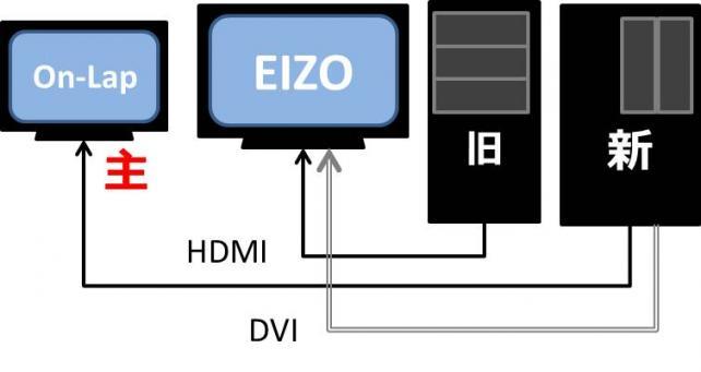 画面の小さなOn-Lapはセレクタ機能がないので、こういう使い方になる