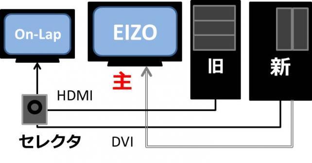セレクタがあると大きくて美しいEIZOを主画面にできる