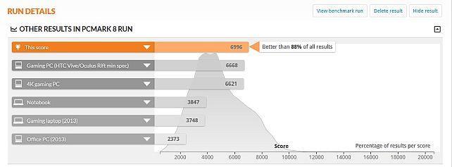 CPUもGPUも1世代前とはいうものの、さすがにその世代の最上位だけあって好成績