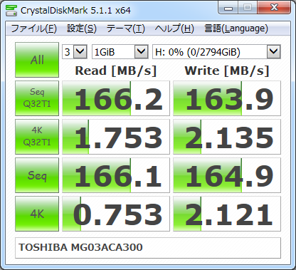 ▲Crystal Disk Mark 5.1.1