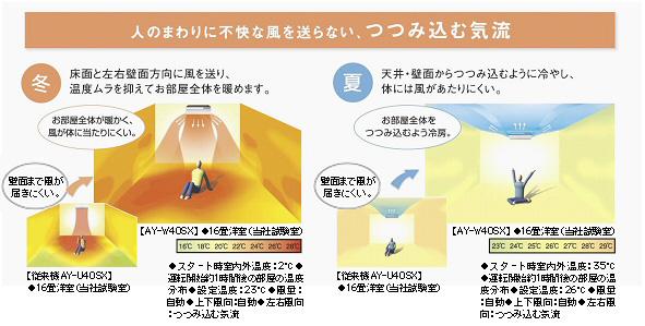 「つつみ込む気流」の搭載により、風が直接体にあたりにくく温度ムラを抑えた快適空間を追求