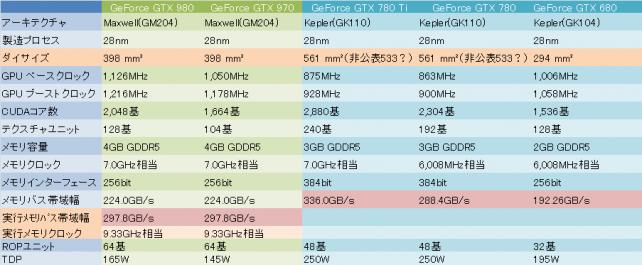 データシート②Die Size 実行メモリ関連