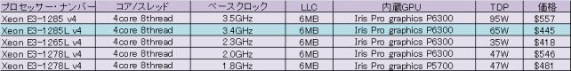 Single Socket H3 (LGA 1150)