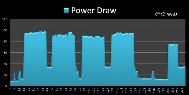 Power Draw