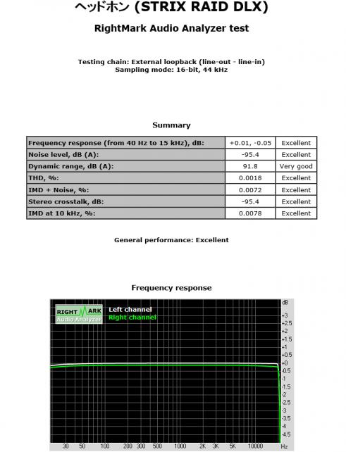 計測出来たSTRIX RAID DLXの結果です。