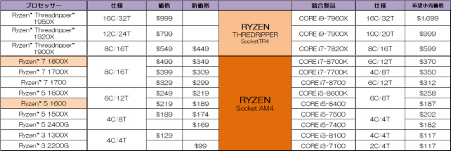 競合製品と価格表
