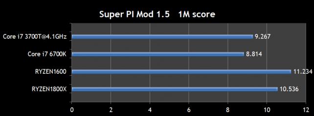 super PI Mod1.5 1M score