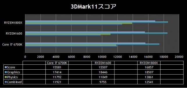 3DMark11 score