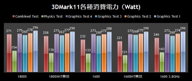3DMark11各種消費電力(Watt)比