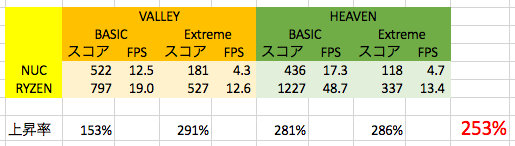 ベンチマーク結果の比較