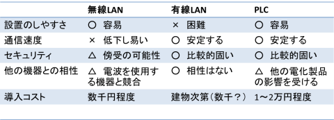 無線LAN vs 有線LAN vs PLC