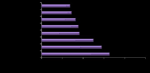 回線速度グラフ