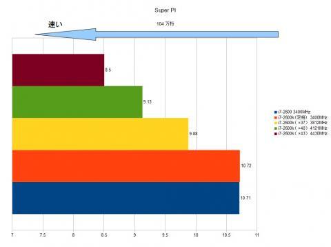 Super PIの104万桁で実測。定格での差は出ないが、OCをするとはっきりと差が出ることとなった。