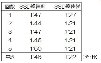 OS起動速度計測結果