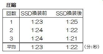 Virtual PC上での圧縮速度計測結果