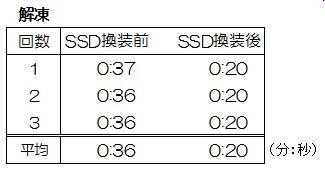 Virtual PC上での解凍速度計測結果