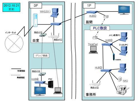 宅内ネットワーク配置図