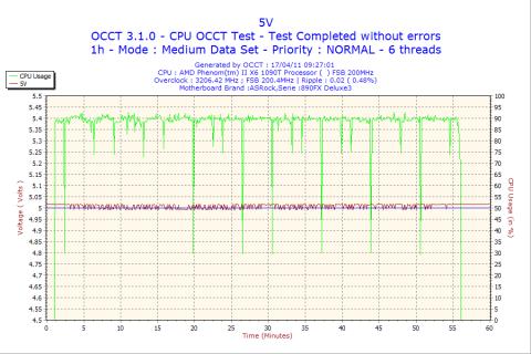 5Vは細かい揺れが気になるが、ほぼ5Vをクリア