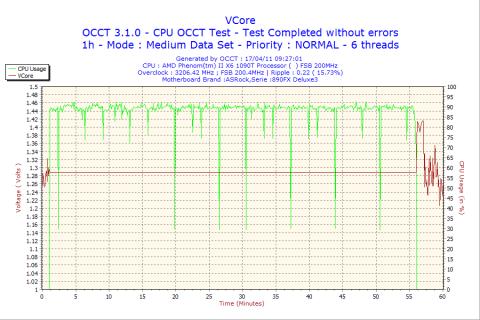 VCoreも超フラット