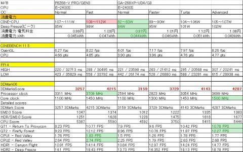 トータルスコアでは軍配はGA-Z68XP-UD4/G3に..